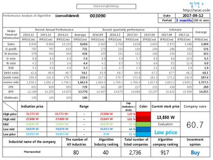 DaewoongholdingsAlgorithm Analysis Reportthe Algorithm