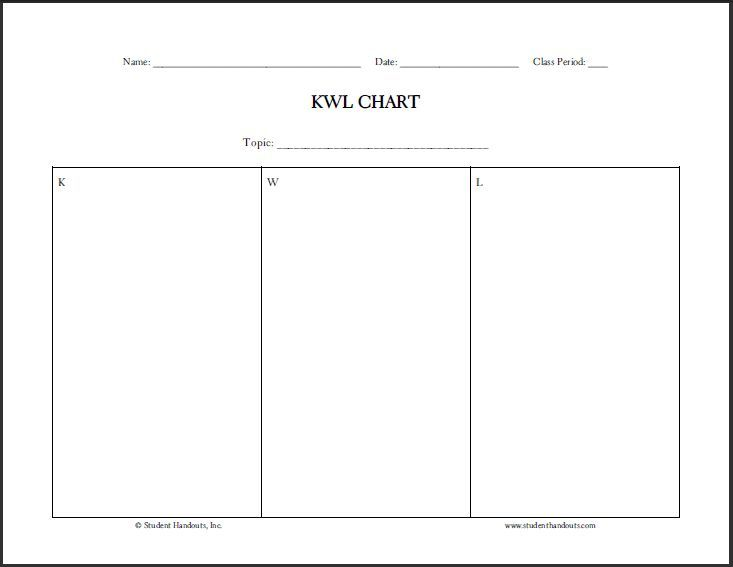 Free Blank Printable KWL Chart Know, Want to Know, Learned