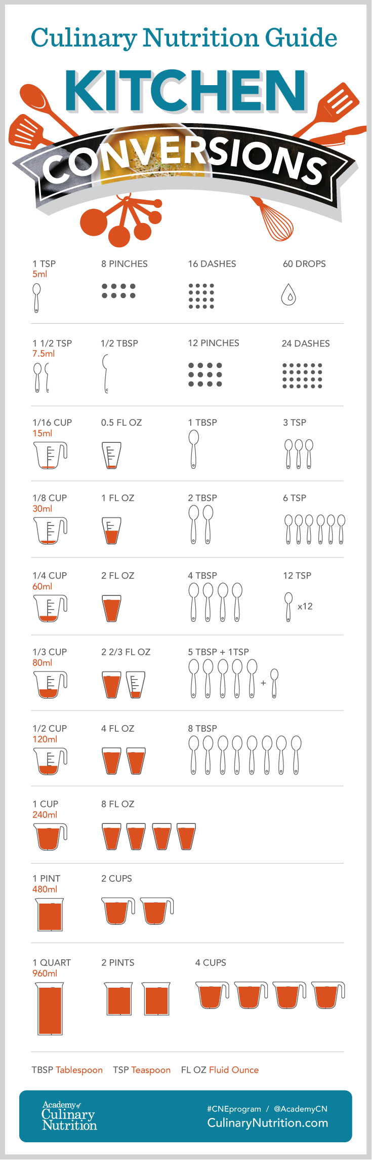 conversions chart cooking