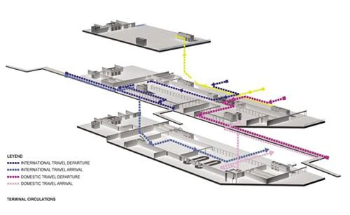 Circulation to use airport arrivals and departures both for Architectural concepts circulation