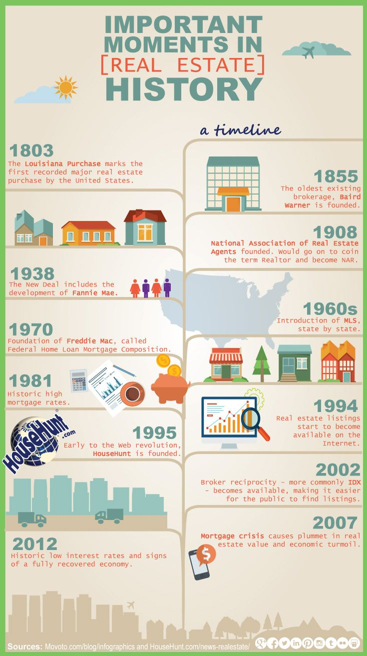 Important Moments In Real Estate History Infographic Real Estate Infographic Real Estate Articles Real Estate