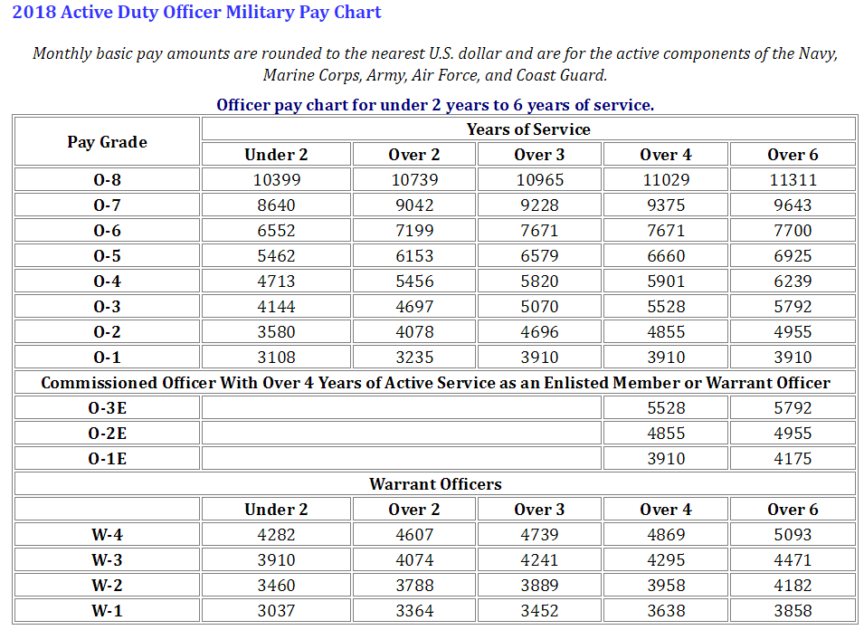 Marine Corps Officer Pay Chart 2018 In 2020 Military Pay Chart Military Pay Army Reserve