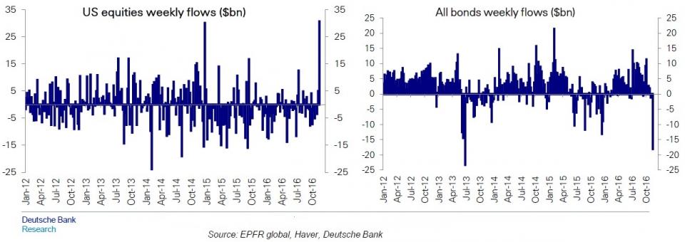 Deutsche Bank The Rotation From Bonds To Stocks Is Just Getting Started Bond Get Started Deutsch