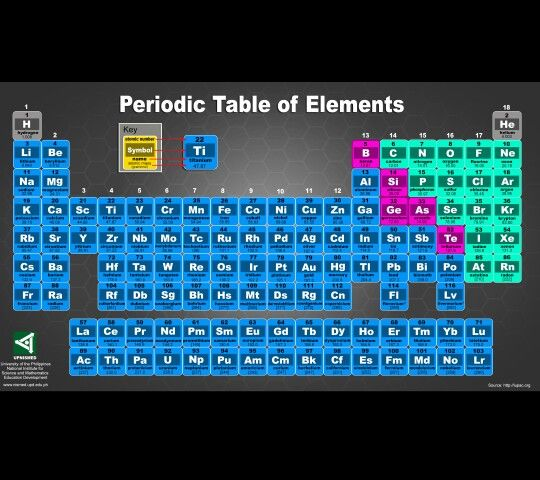 periodic table wallpaper hd Periodic Table Wallpaper Pinterest - best of periodic table with charges hd