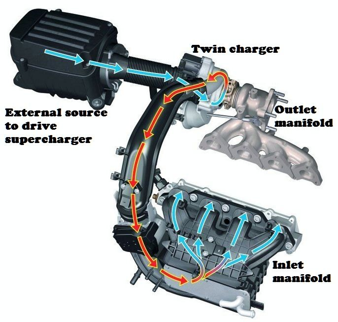 what is twin charger and working of twin charged engine  #twincharger