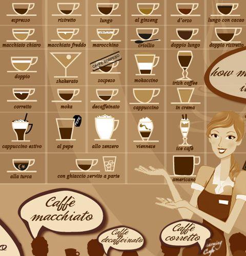 E possibile riunire tutti i tipi di caff che si possono for Tipi di case in italia