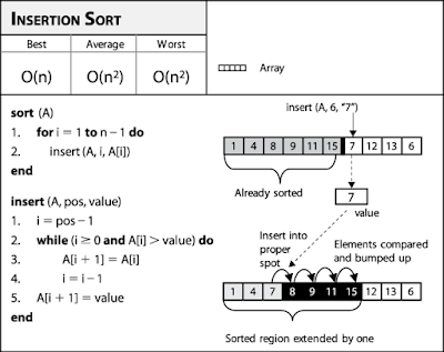 Insertion Sort Algorithm in Java with Example | Java67 | java in