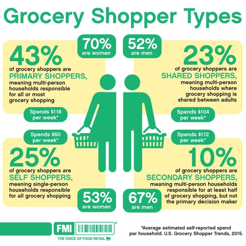 Trends 2015 infographic grocery shopper types fmi - Different types of cuisines in the world ...