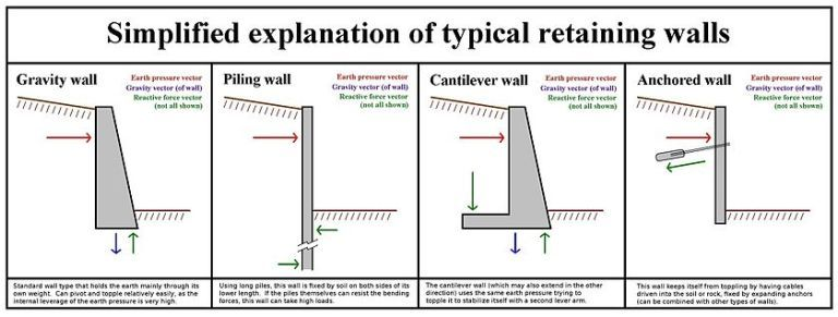 Retaining Wall Different Types Of Retaining Walls Their Area Of
