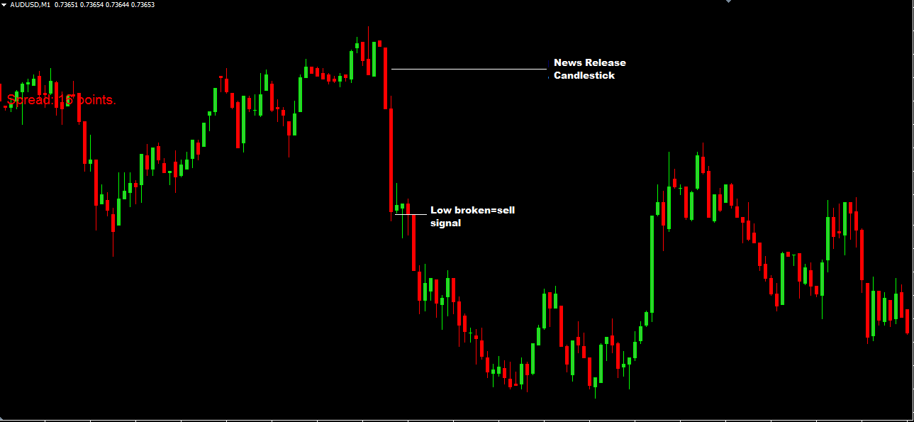 1 minute daily forex trading strategy reviews for risen forex consultants jobs