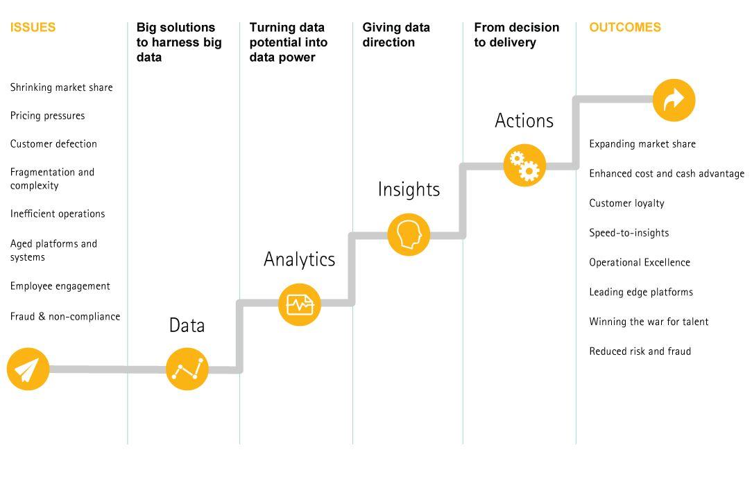 Analytics journey to high performance Marketing funnel