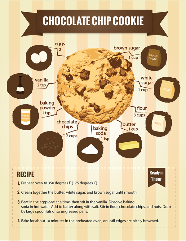 This chart to make the most perfect chocolate chip cookie: