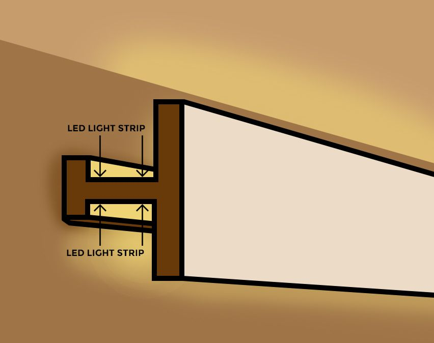 How To Install Led Cove Lighting Super Bright Leds Cove Lighting Cove Lighting Ceiling Led Light Design