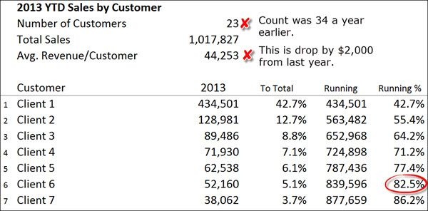 Disect Sales  Sales By Customer  GCfo    Business