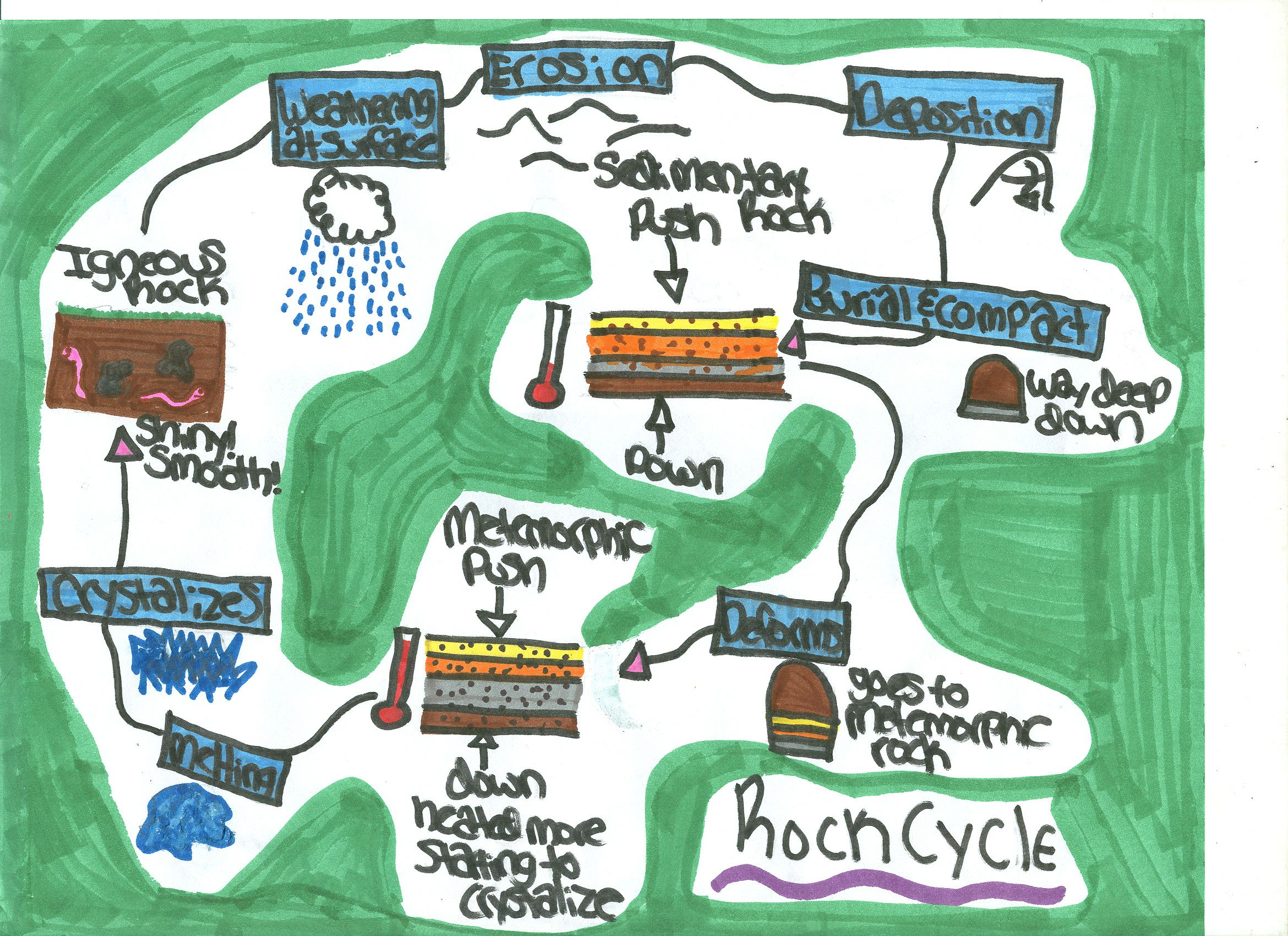 Rock cycle images for kids rocks soil teaching for Soil 6th grade science