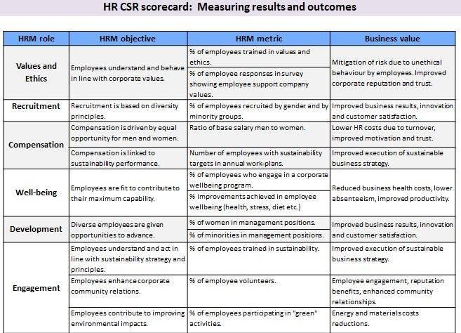 hr balanced scorecard template - hr csr scorecard rec eb hr pinterest