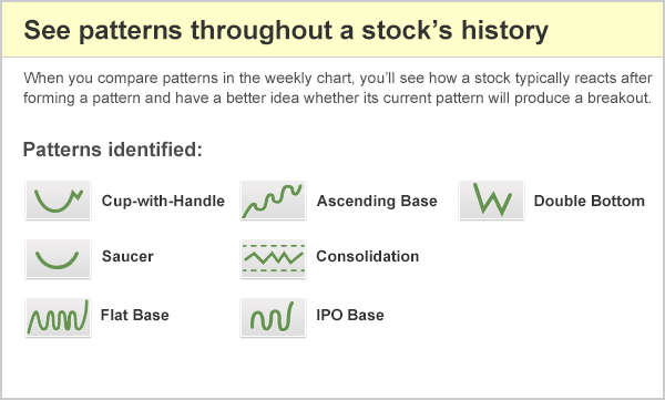Marketsmith Pattern Recognition Highlights Stock Chart Patterns