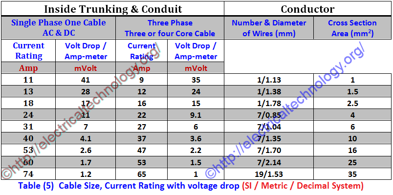 Table cable size current rating with voltage drop metric decimal how to find the suitable size of cable wire for electrical wiring installation solved examples in british and si system electrical technology greentooth Choice Image