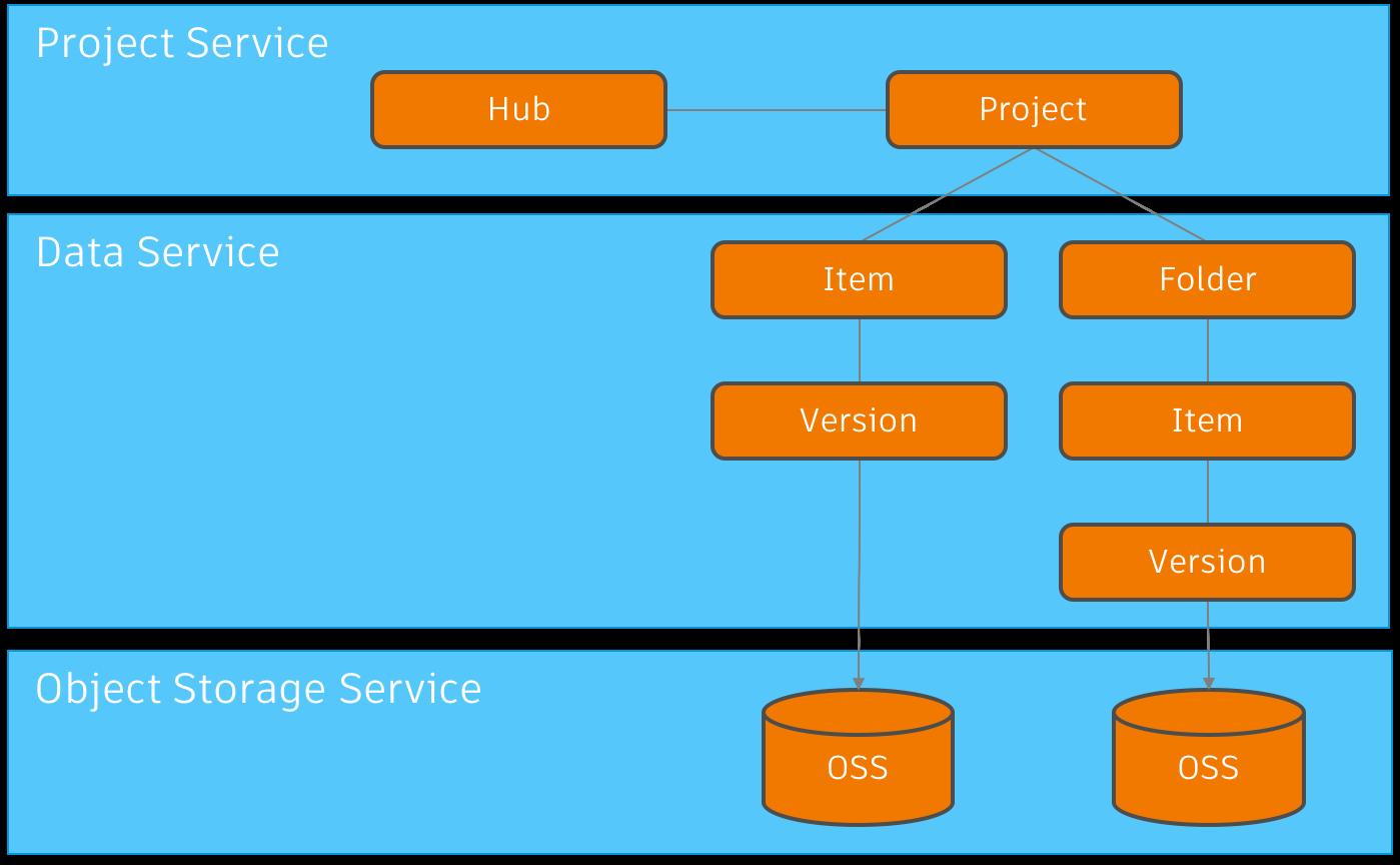 Api Basics Data Management Api Autodesk Forge Data Basic Management
