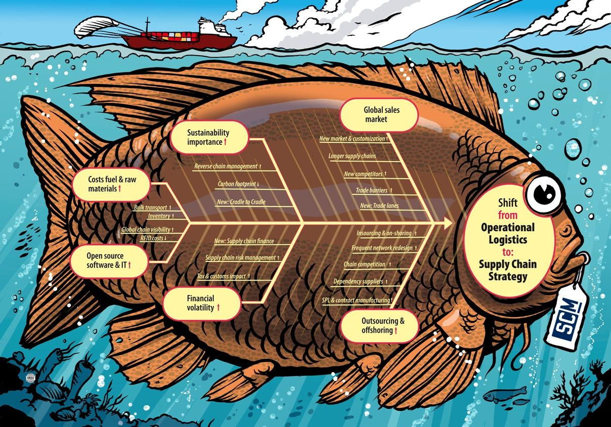 Fishbone Diagram Of Supply Chain Trends By Movement Fish Supplychain