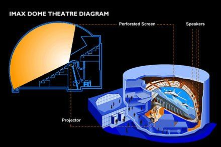 imax-dome-diagram