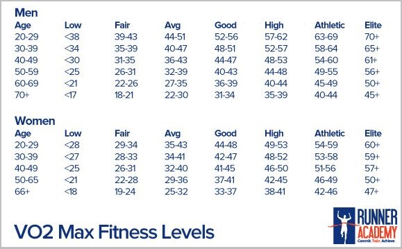 Vo2 Max Chart What Is Runner Academy Things That Decrease Vo2max Include Poor Conditioning Cardiovascular Disorders Pulmonary