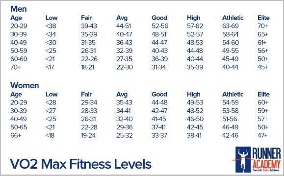 עדכני vo2 max chart | What Is VO2 Max? | Runner Academy. things that JG-68