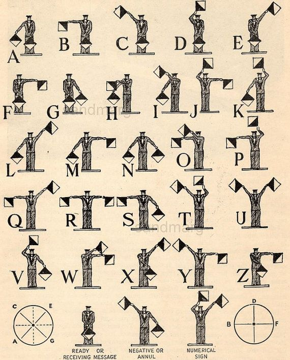 Vintage Chart Of Semaphore System Alphabet Flags Pennants