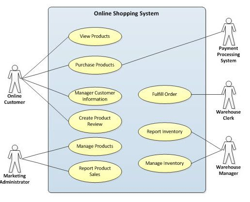 diagram online  online shopping and use case on pinterest