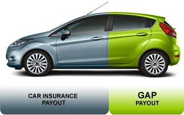Vehicleinsuranceft Lauderdale Gap Insurance Car Car Buyer Car