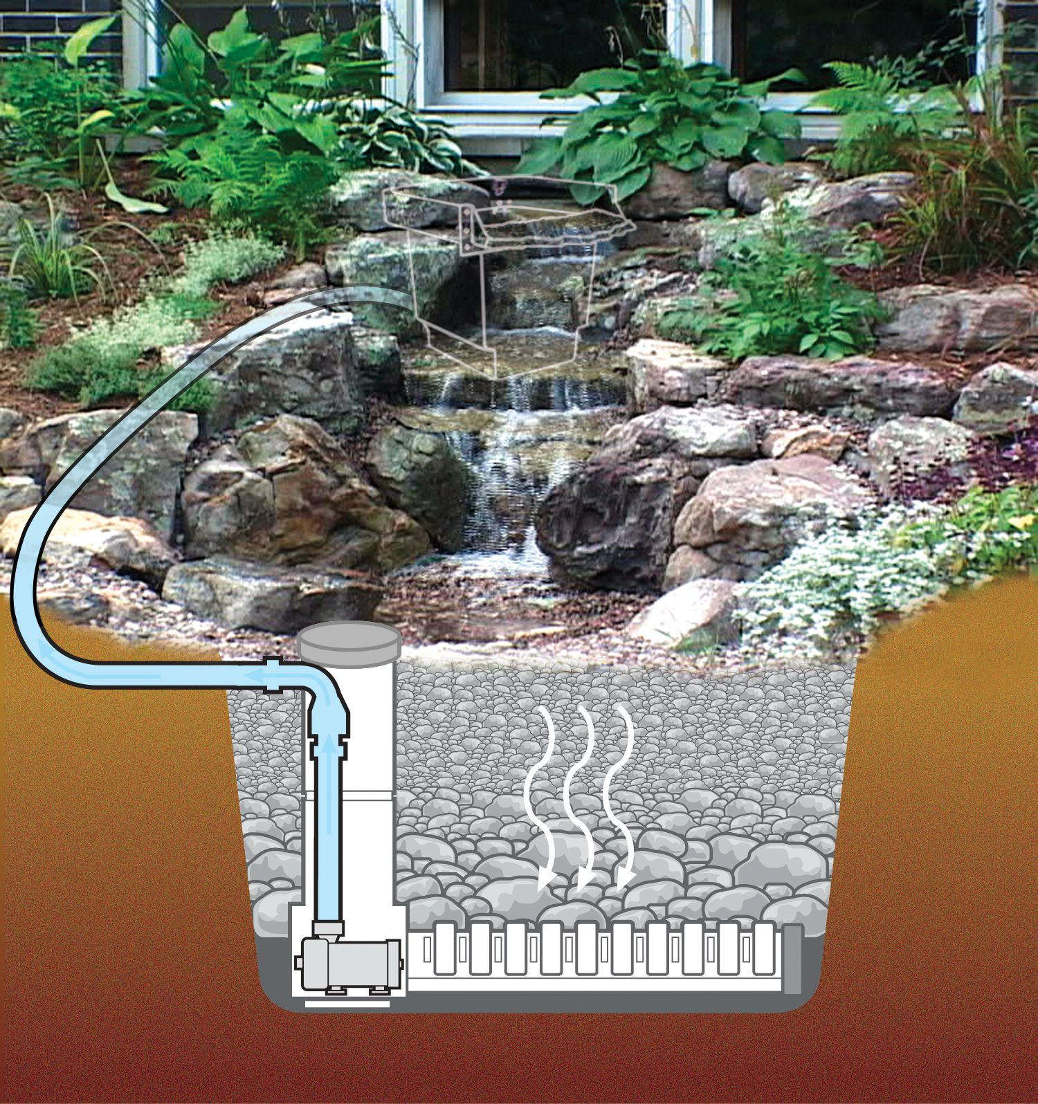 Pondless Waterfall Pictures Diagram By Aquascape Designs Shows Pond Plans And Whats Underneathwww