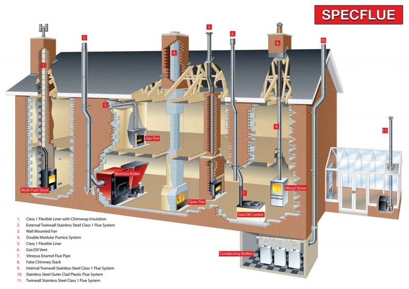 Specflue S Range Of Chimney Flue Systems Technical Illustration Cutaway Wall Mounted Fan House Architecture Building