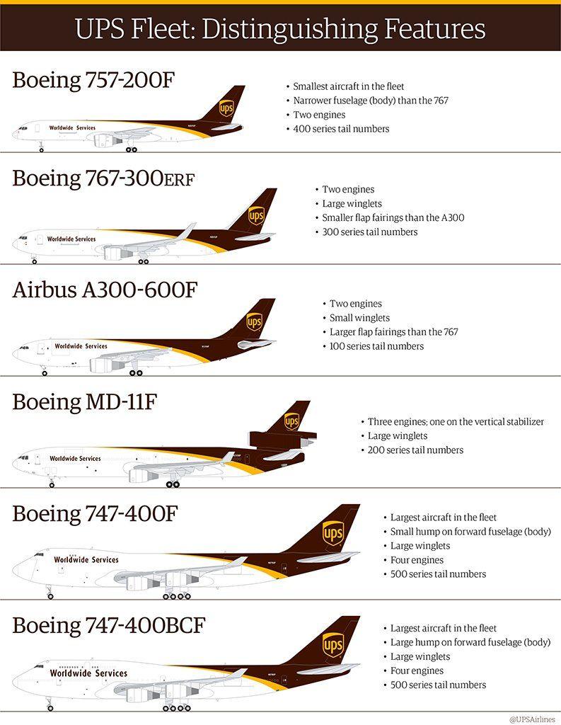 UPS fleet 2016 | Aviation | Passenger aircraft, Cargo ...