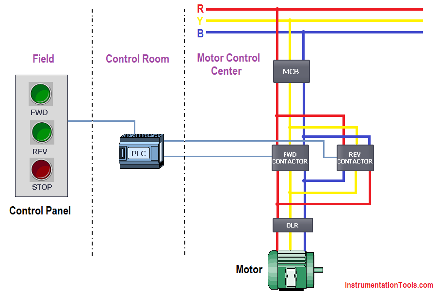 Surprising Plc Ladder Logic For 3 Phase Asynchronous Motor Control Plc In Wiring 101 Archstreekradiomeanderfmnl