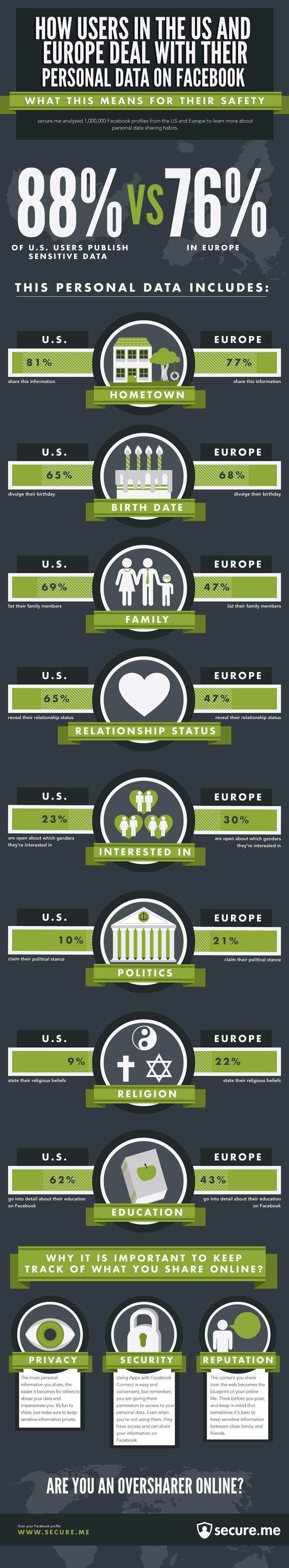 US vs Europe sharing infographic
