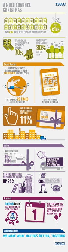 Infographic: Tesco's multichannel Christmas | Tesco ...