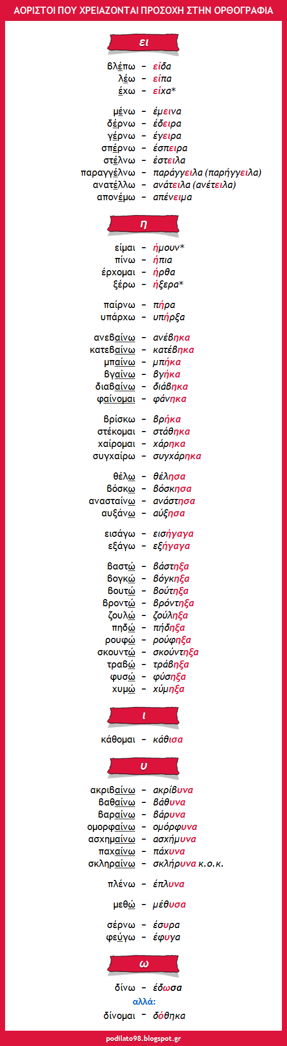 Τα ανώμαλα ρήματα δε σχηματίζουν τον αόριστο όπως τα υπόλοιπα. Για παράδειγμα, λέμε:   διαβάζω > διάβασα  αλλά: βάζω > έβασα  έβαλα αγαπώ >...
