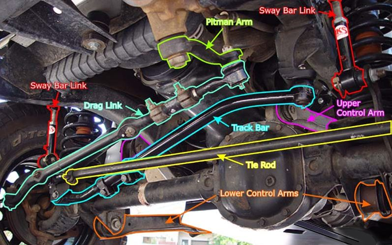jeep front end parts diagram diagram of the jeep tj front steering rh pinterest com