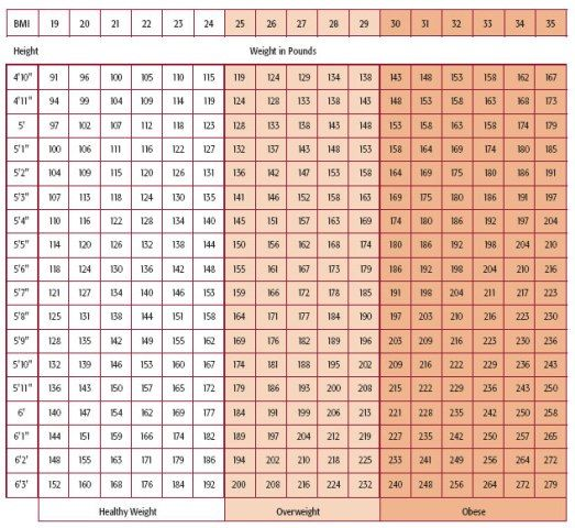 Free Print Carb Counter Chart | Paleo diet carbohydrate list and ...