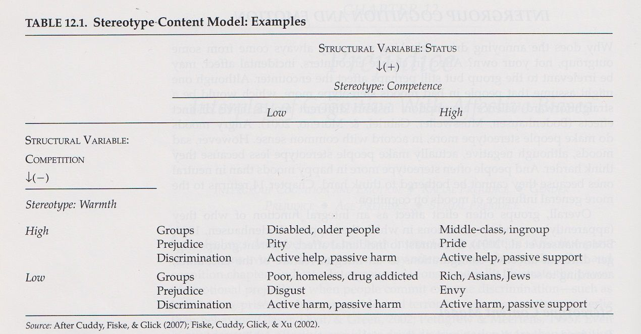 Stereotype Content Models Examples Social Cognition Pinterest