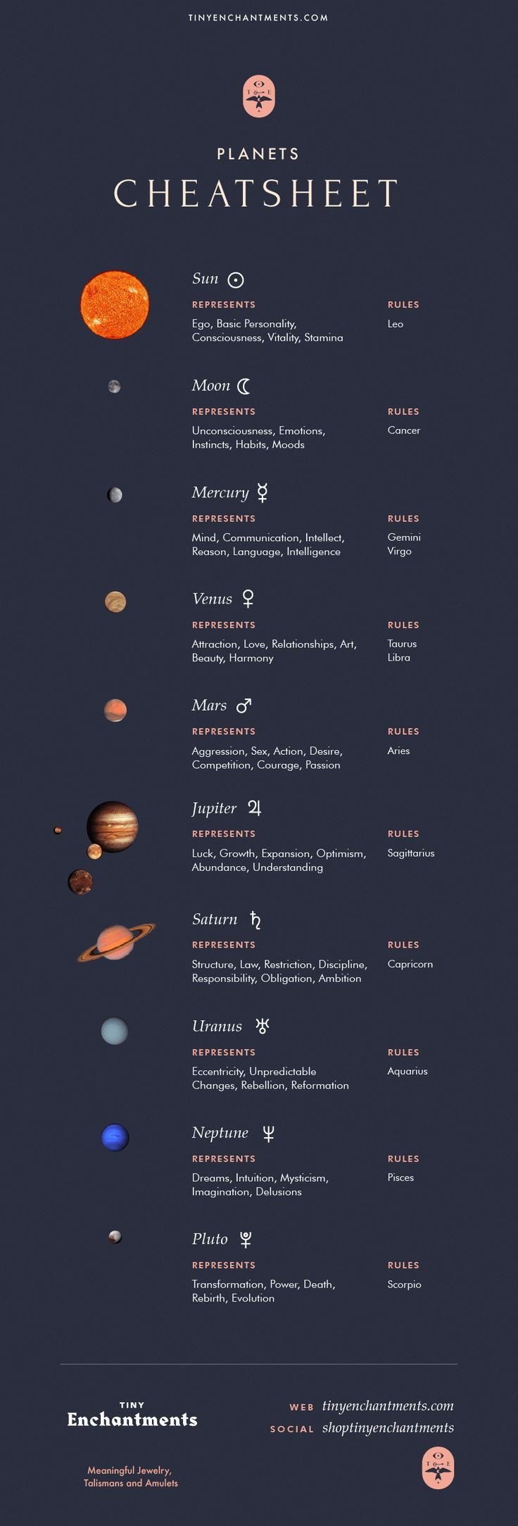 Planet cheat sheet Astrology | Astrology planets