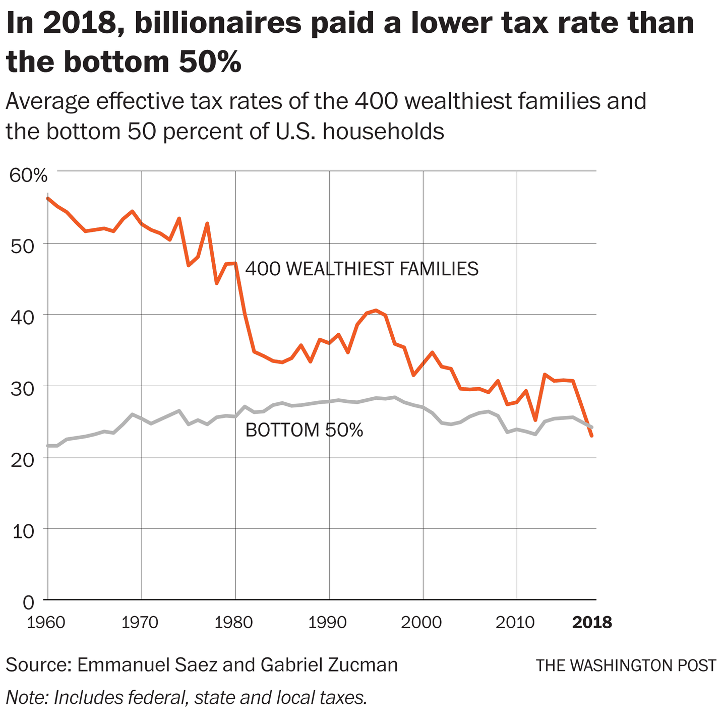 For The First Time In History U S Billionaires Paid A Lower Tax Rate Than The Working Class Last Year Federal Income Tax Tax Rate Income Tax Brackets