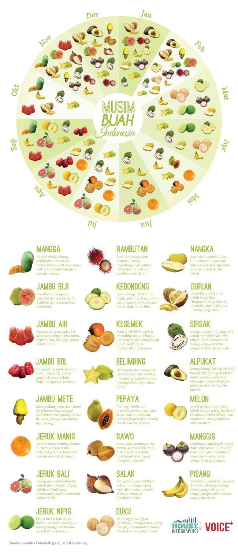 Cakra Kalender Musim Buah Indonesia Buah Resep Diet Resep Diet Sehat