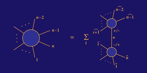 Extending An Alternative To Feynman Diagrams Quantum Mechanics