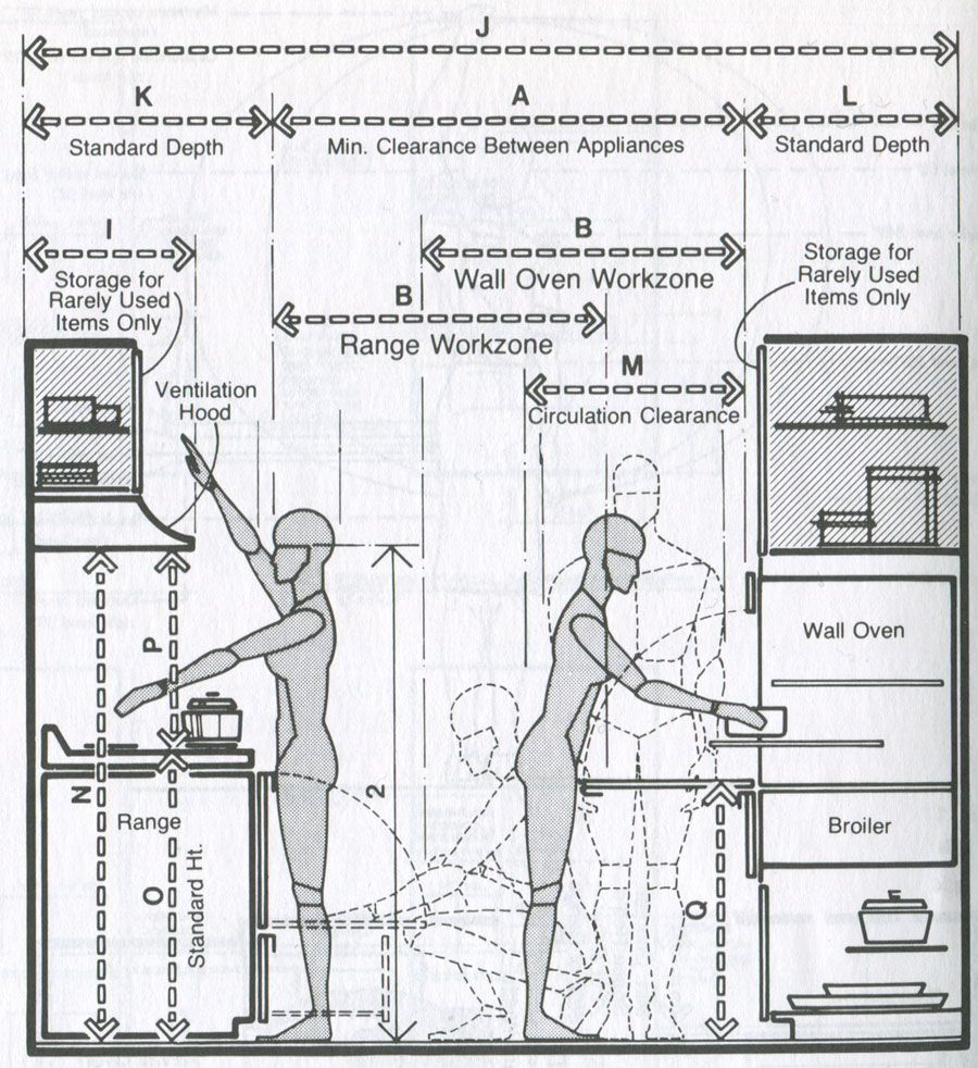 Kitchen Design Elevation: Kitchen-Human-dimensions-elevation.jpg (900×982
