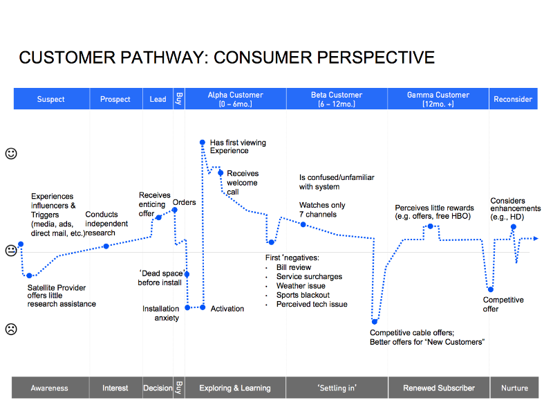 4 Steps To Mastering The Customer Experience Pathway Customer Journey Mapping Experience Map Journey Mapping