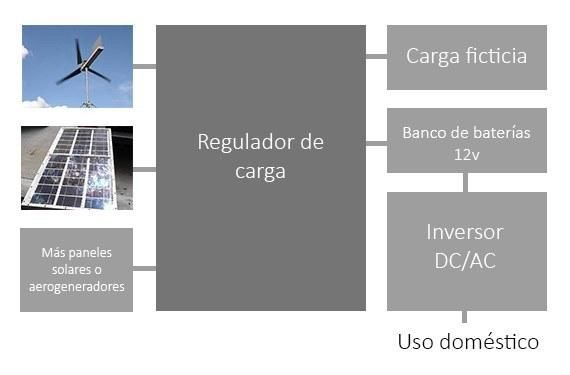 Cómo Hacer Un Regulador De Carga Mixto Panel Solar Y Aerogenerador Paperblog Paneles Solares Aerogenerador Diagrama De Circuito Eléctrico