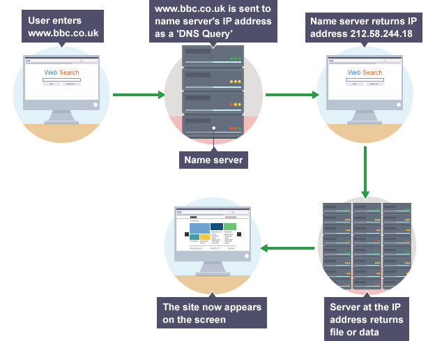 A flowchart showing how DNS works | Gcse computer science ...