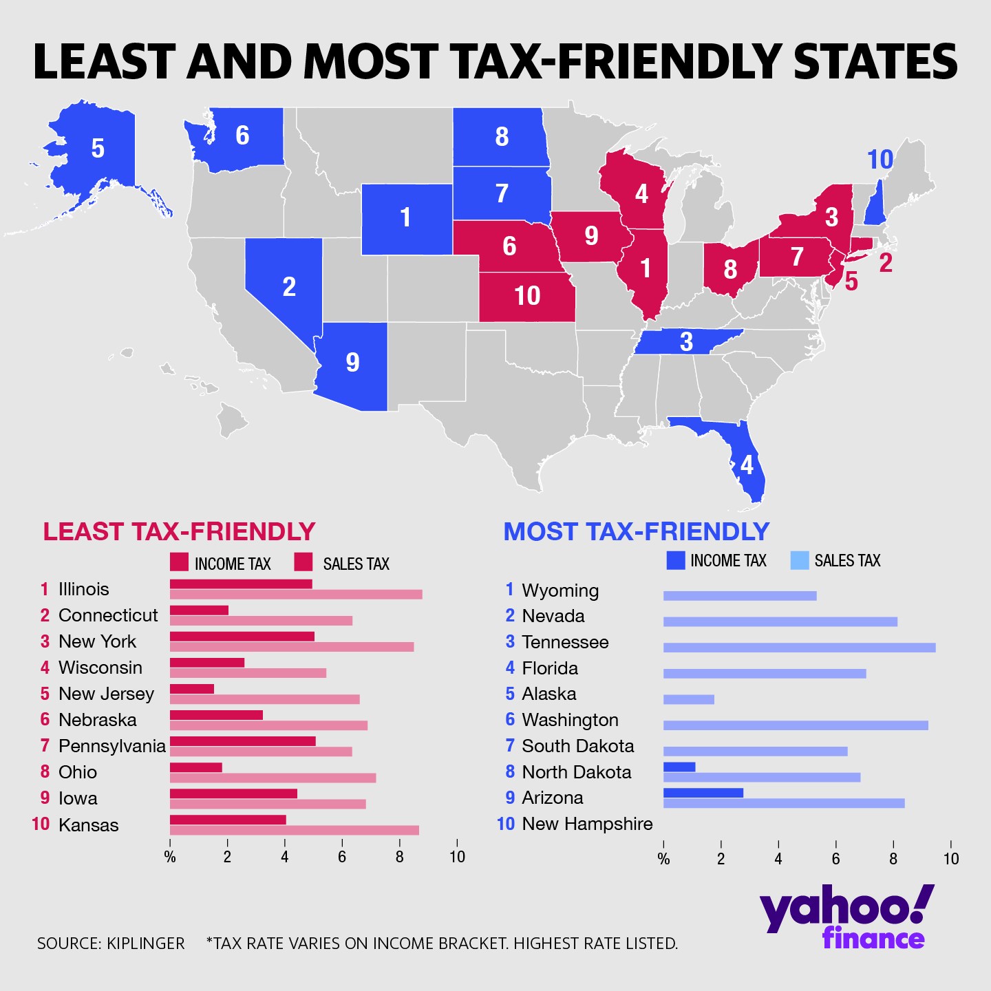 Pin by Sue Wolf on Arizona in 2020 State tax, Gas tax