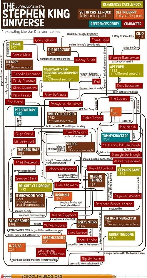 English Literature 330: The Stephen King Universe In Its Entirety